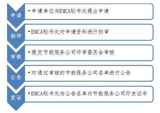 节能服务公司评级,合同能源管理,节能服务